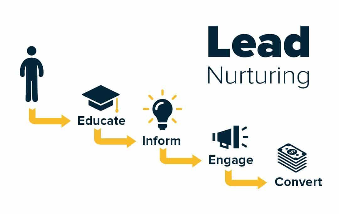 Pourquoi faire du lead nurturing ?
